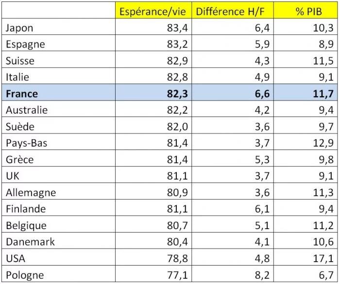 Espérance de Vie OCDE