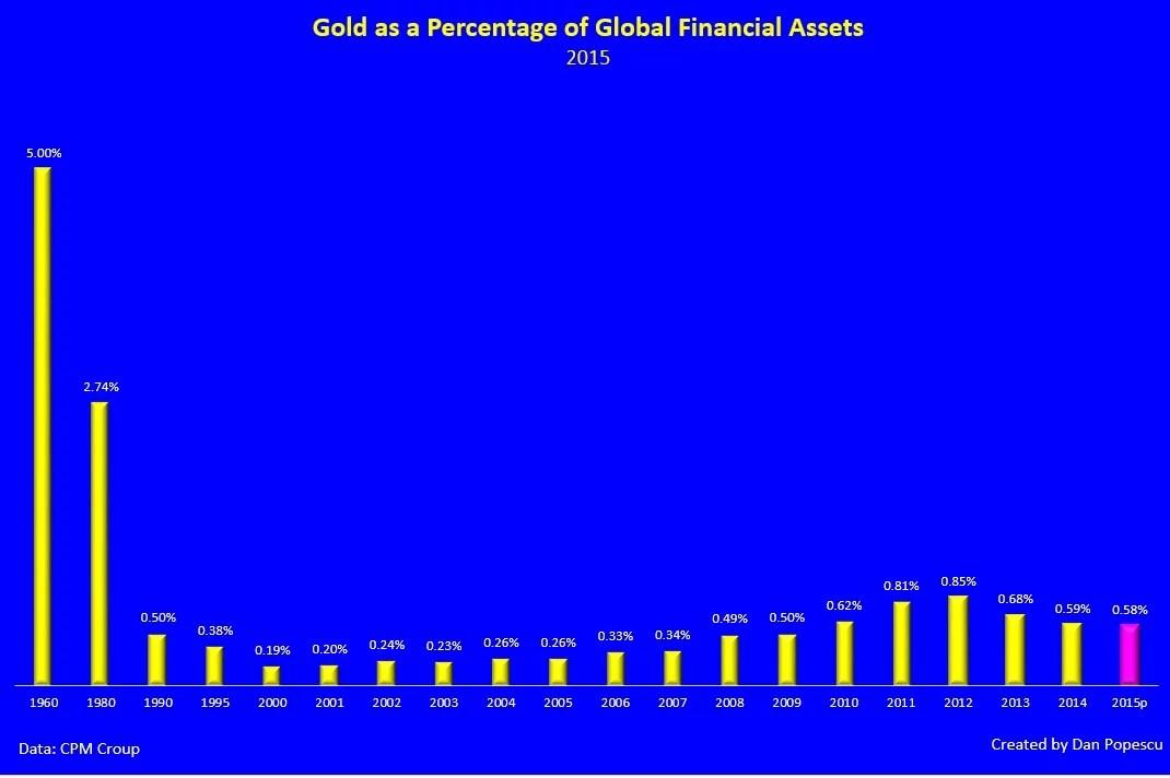Graphique n°10 : L'or comme pourcentage des actifs mondiaux