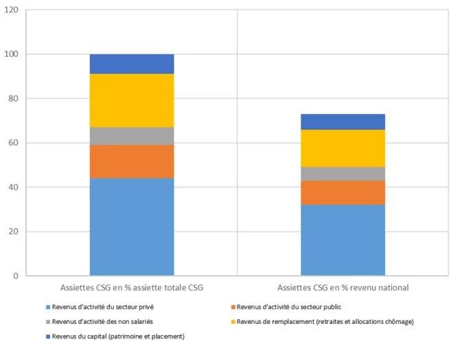 Revenus imposés au titre de la CSG en 2012