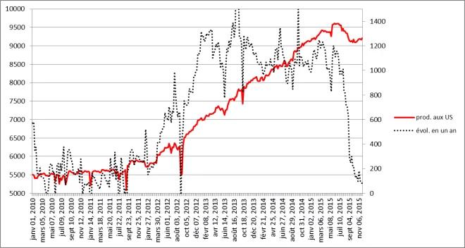 Evolution de la production de pétrole américaine depuis 2010 jusqu'au 27 novembre 2015 et variation annuelle (en kb/j)