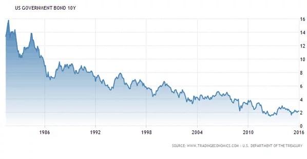 Rendement des US Government Bonds à 10 ans (Crédits Simone Wapler, tous droits réservés)