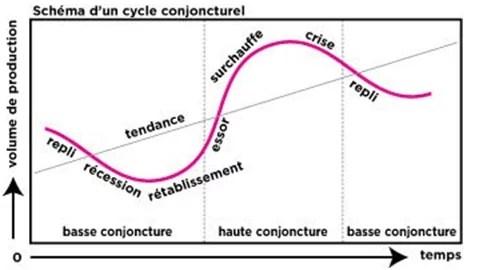 Cycle économique (Crédits Simone Wapler, tous droits réservés)