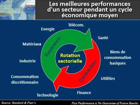 Performance des secteurs économiques pendant les cycles (Crédits Simone Wapler, tous droits réservés)