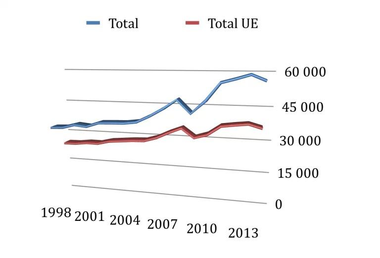 Exportations agricoles françaises (Crédits : Ministère de l'Agriculture, tous droits réservés)