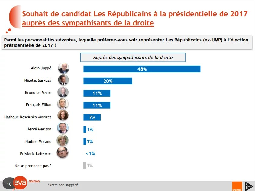 Sondage Alain Juppé Nicolas Sarkozy (Crédits : BVA, tous droits réservés)