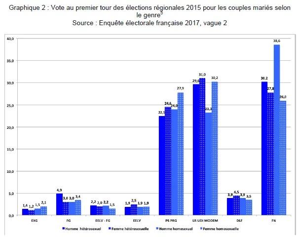 Vote au premier tour des régionales selon l'orientation sexuelle (Crédits CEVIPOF, tous droits réservés)