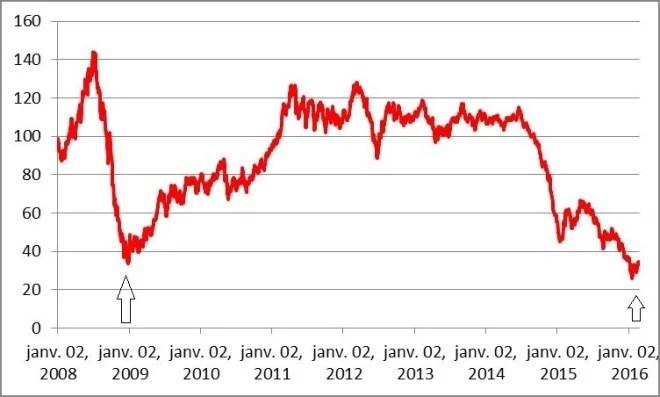 Evolution des cours du Brent (en $/b) depuis janvier 2008 -Source : EIA