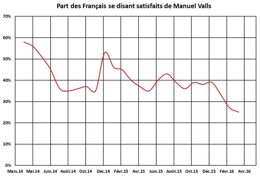 evolution_cote_Valls