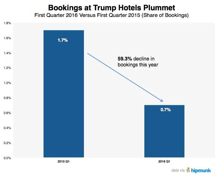 Réservations Hotels Trump