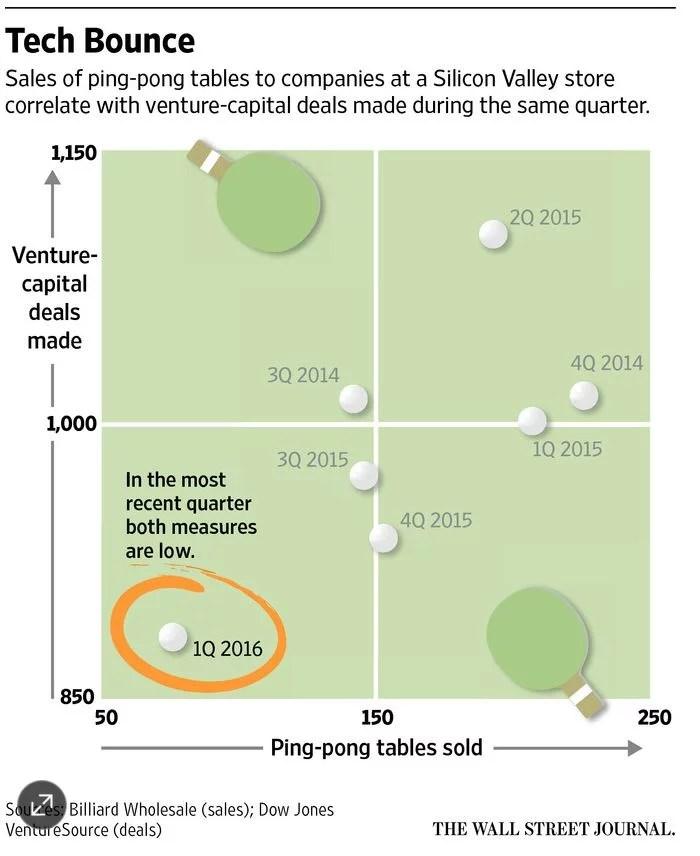 Vente de tables de ping pong et deals faits dans la Silicon Valley