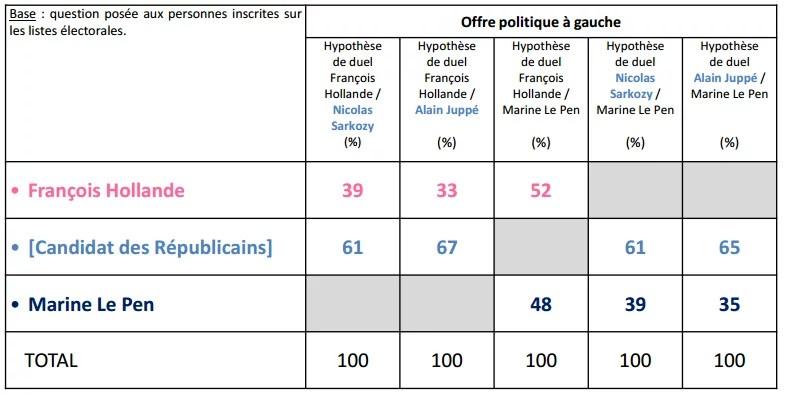 Intentions de vote des jeunes au second tour de la présidentielle.