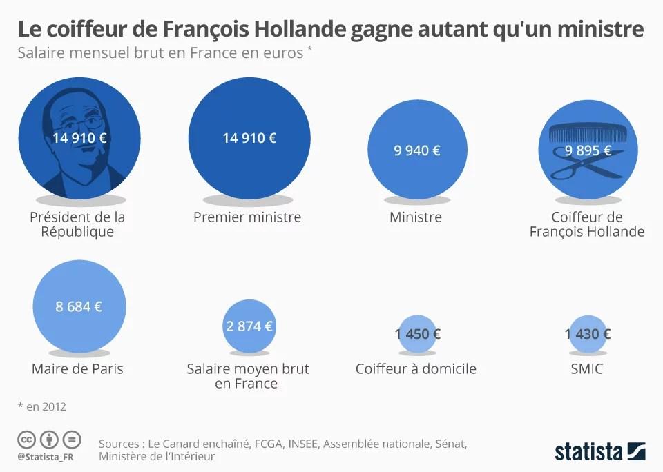 Le coiffeur de François Hollande gagne autant qu'un ministre