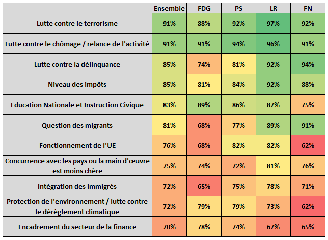 Enjeux déterminants pour les présidentielles de 2017 par orientation politique - juillet 2016