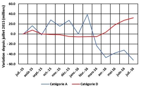 Chômage : variation du nombre de demandeurs d'emploi des catégories A et D depuis juillet 2015.