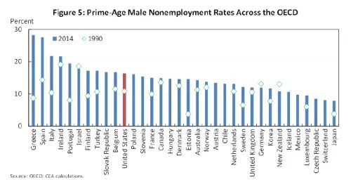 eop_non-employment-rate