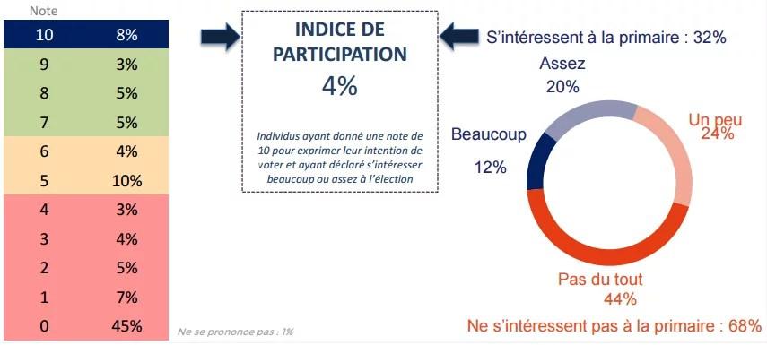 Indice de participation à la primaire de la gauche.