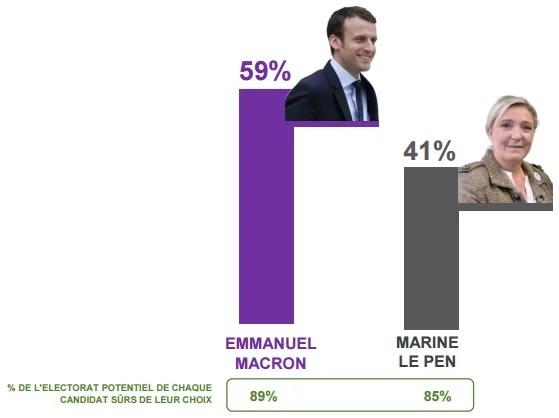 Intentions de vote au second tour de la présidentielle 2017.
