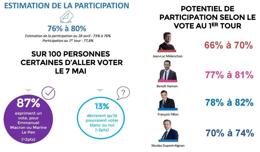 Estimation de la participation au second tour de la présidentielle.