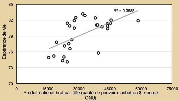 Espérance de vie en fonction du PNB.