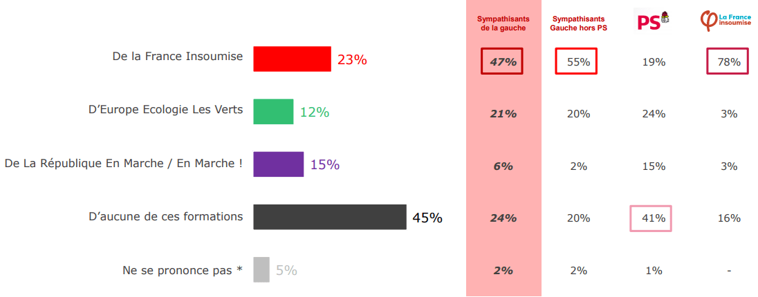La question de l'indépendance du PS vue par les Français (BVA, septembre 2017).