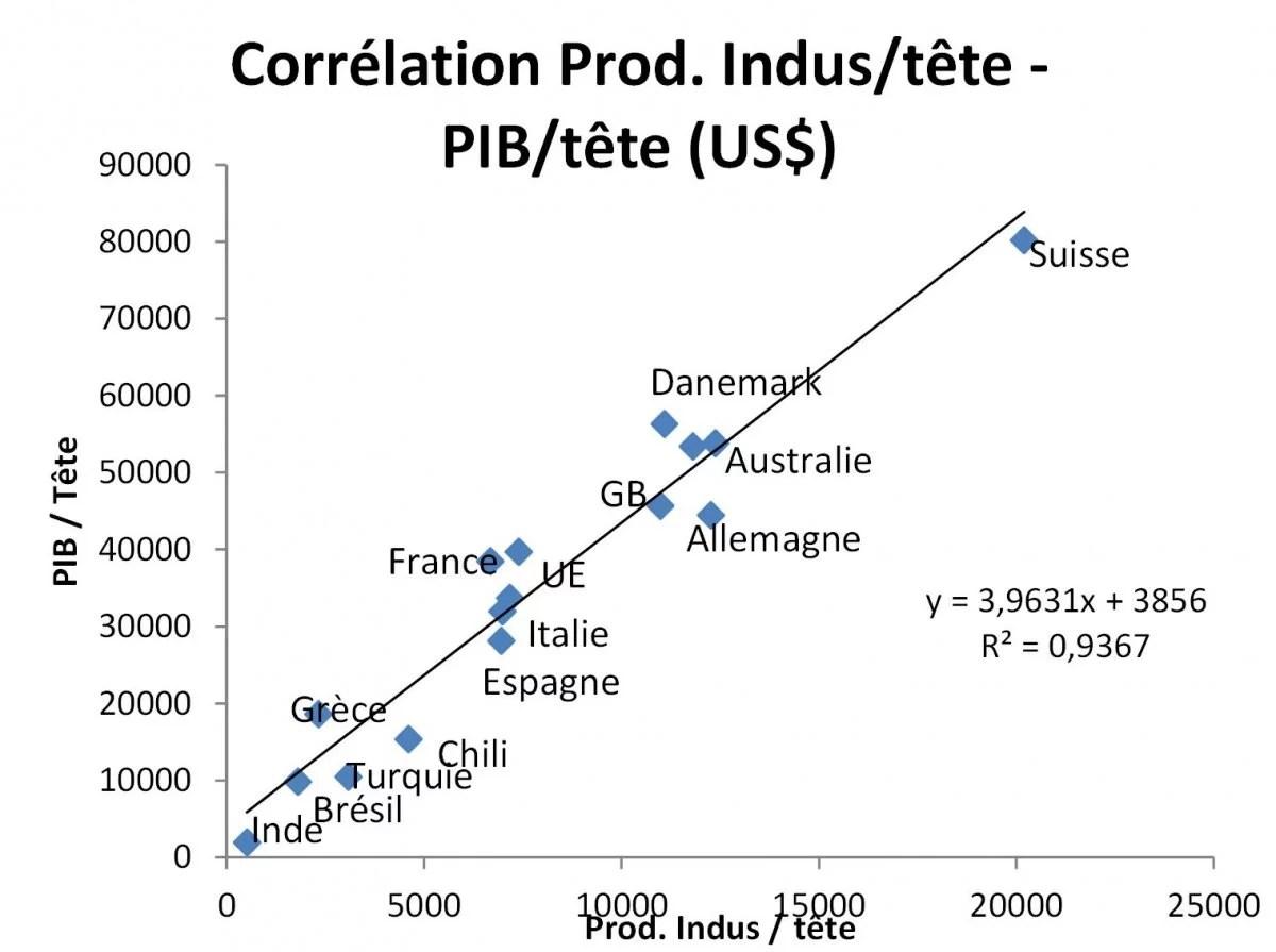 économie française
