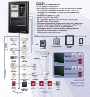 Notifier NFS23030  Fire Alarm Panels  Authorized Notifier Distributor | ControlFireSystems