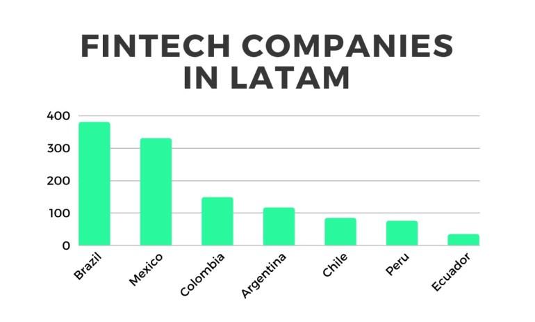 credicorp's corporate venture arm invests in peruvian fintech, culqi!