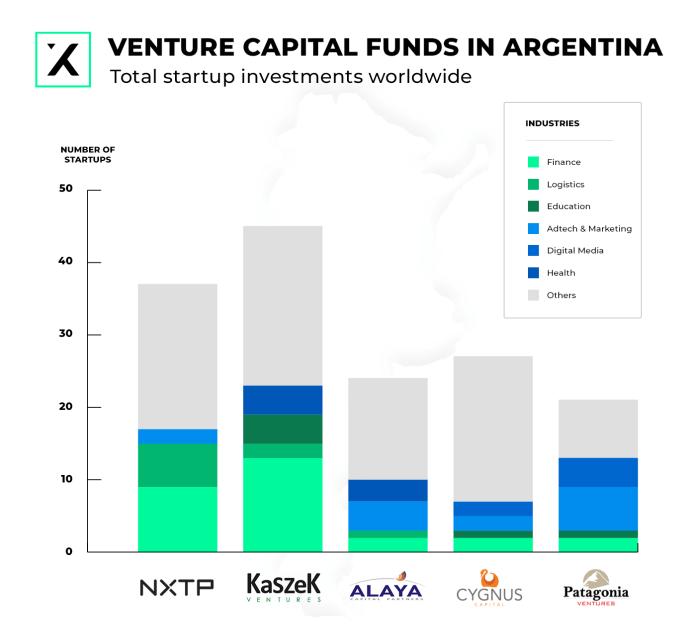 top 5 venture capital funds in argentina