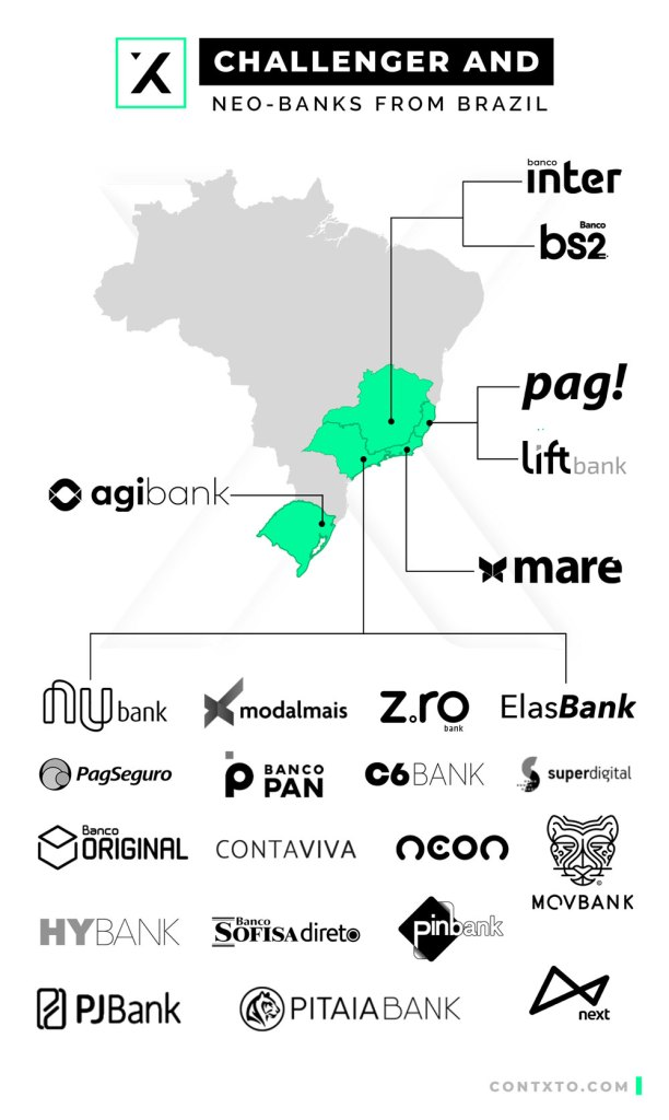 challenger and neo-banks from brazil. what makes them different?