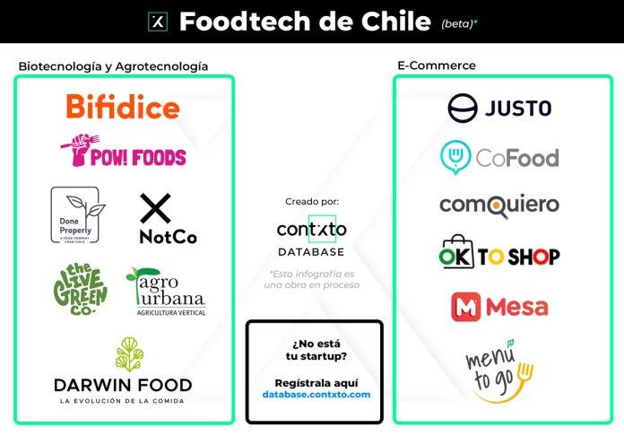foodtechs de chile (beta)