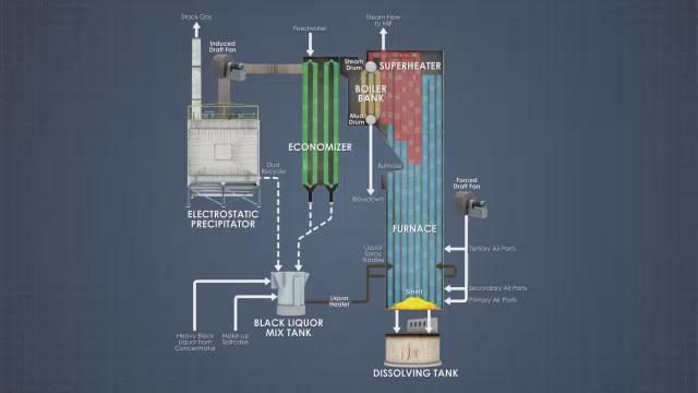 Recovery Boiler Flow Diagram