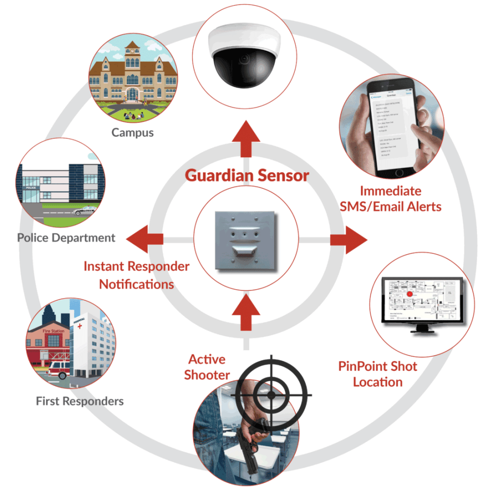 Shooter Detection Systems image