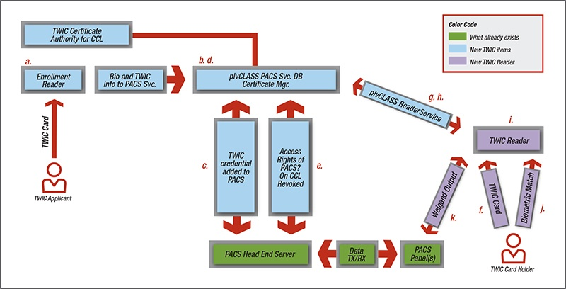 TWIC reader rule compliance flow chart