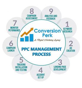 PPC Management Process