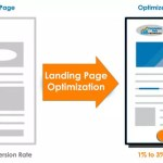 8 Actionable Tips for Conversion Rate Optimization by Optimizing Landing Pages