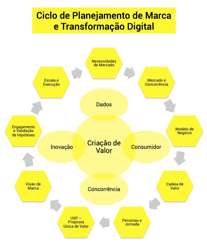 Ciclo de Planejamento de Marca e Transformação Digital