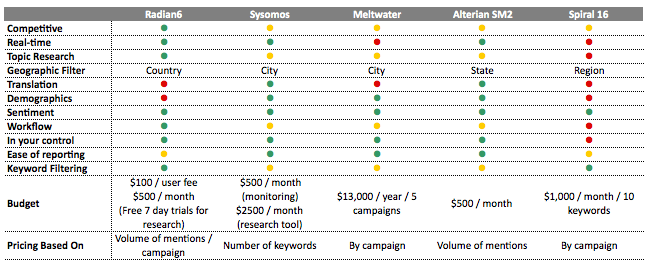 Social Media Monitoring Matrix