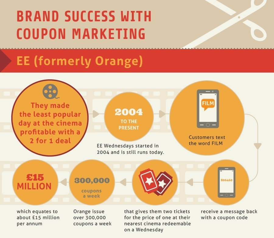 Brand Success with Coupon Marketing-1