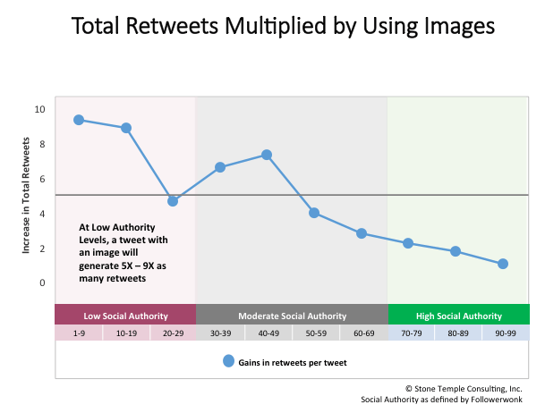 Retweets and Images data