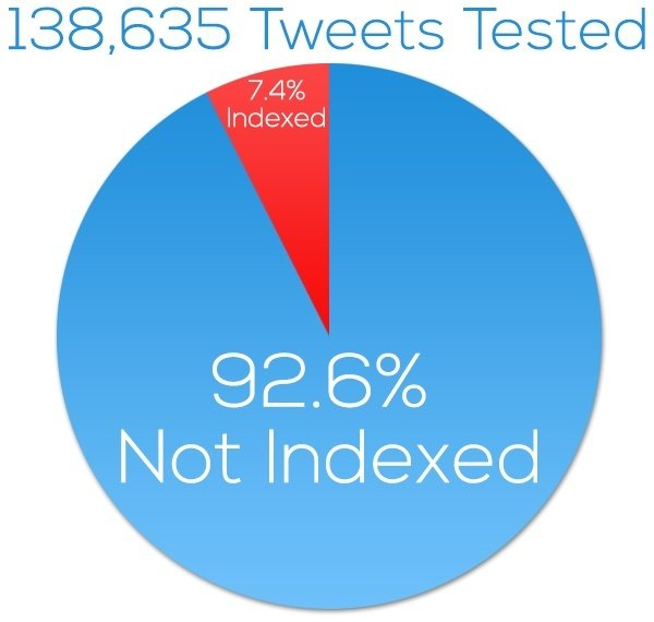 Tweets Indexed and Tested