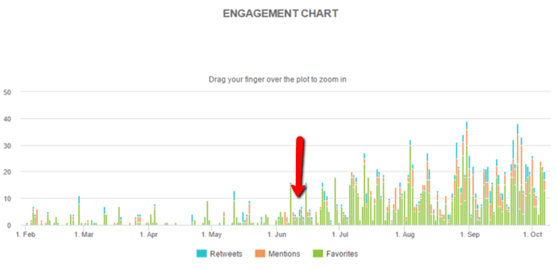 started_auto-mentions_engagement_chart