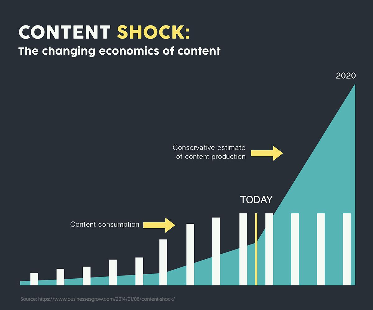 content-shock