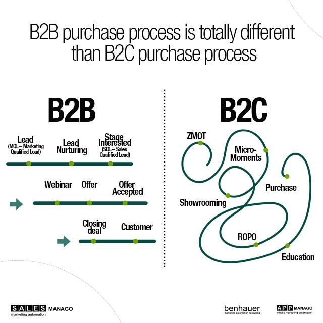 b2b vs b2c sales process