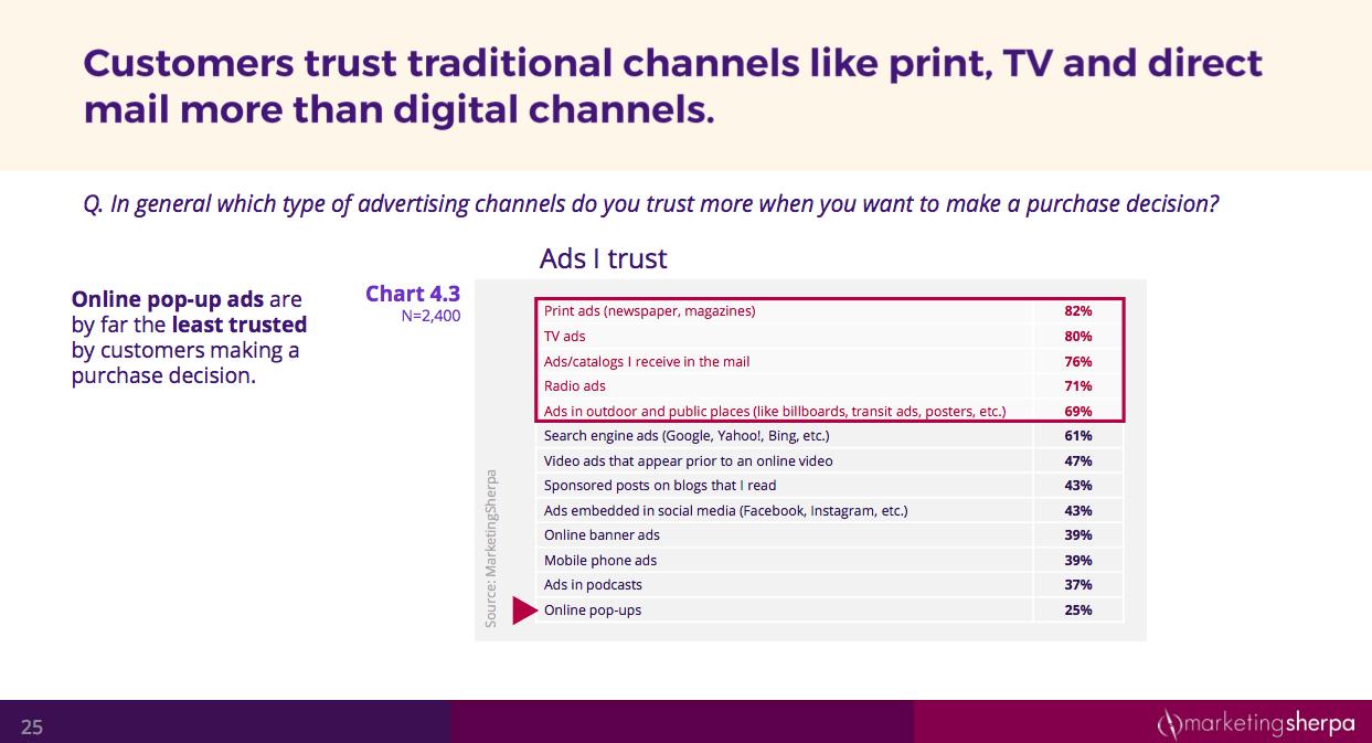 customer trust in marketing channels