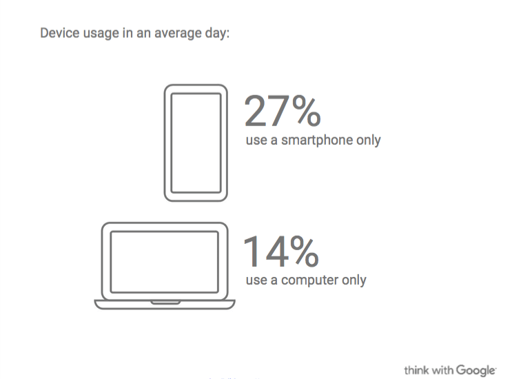 How People Use Their Devices via Google