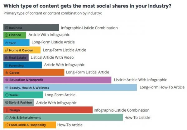 what type of content marketing gets the most social shares