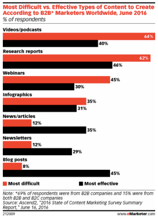 Data visualization showing most effective content types for B2B
