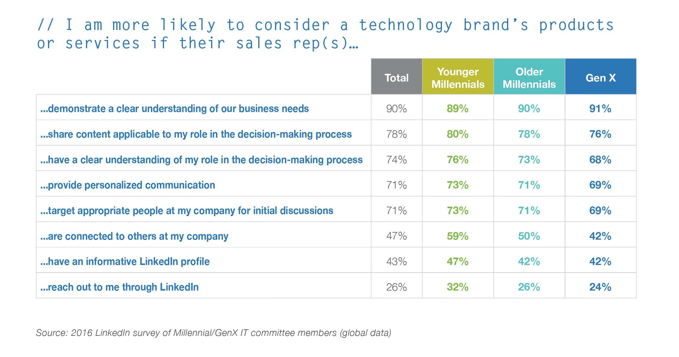 Millennial vs Gen X tech purchasing research