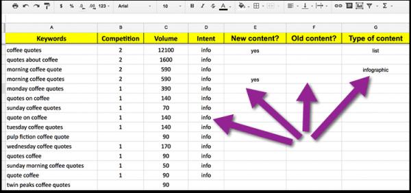 Using spreadsheets for keyword organization