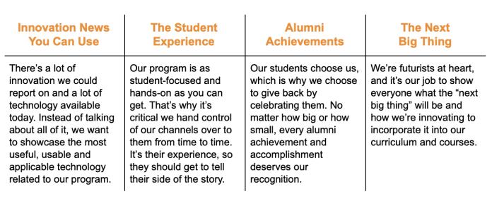 Content Pillar Examples - Higher Ed